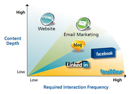Social media required interaction frequency